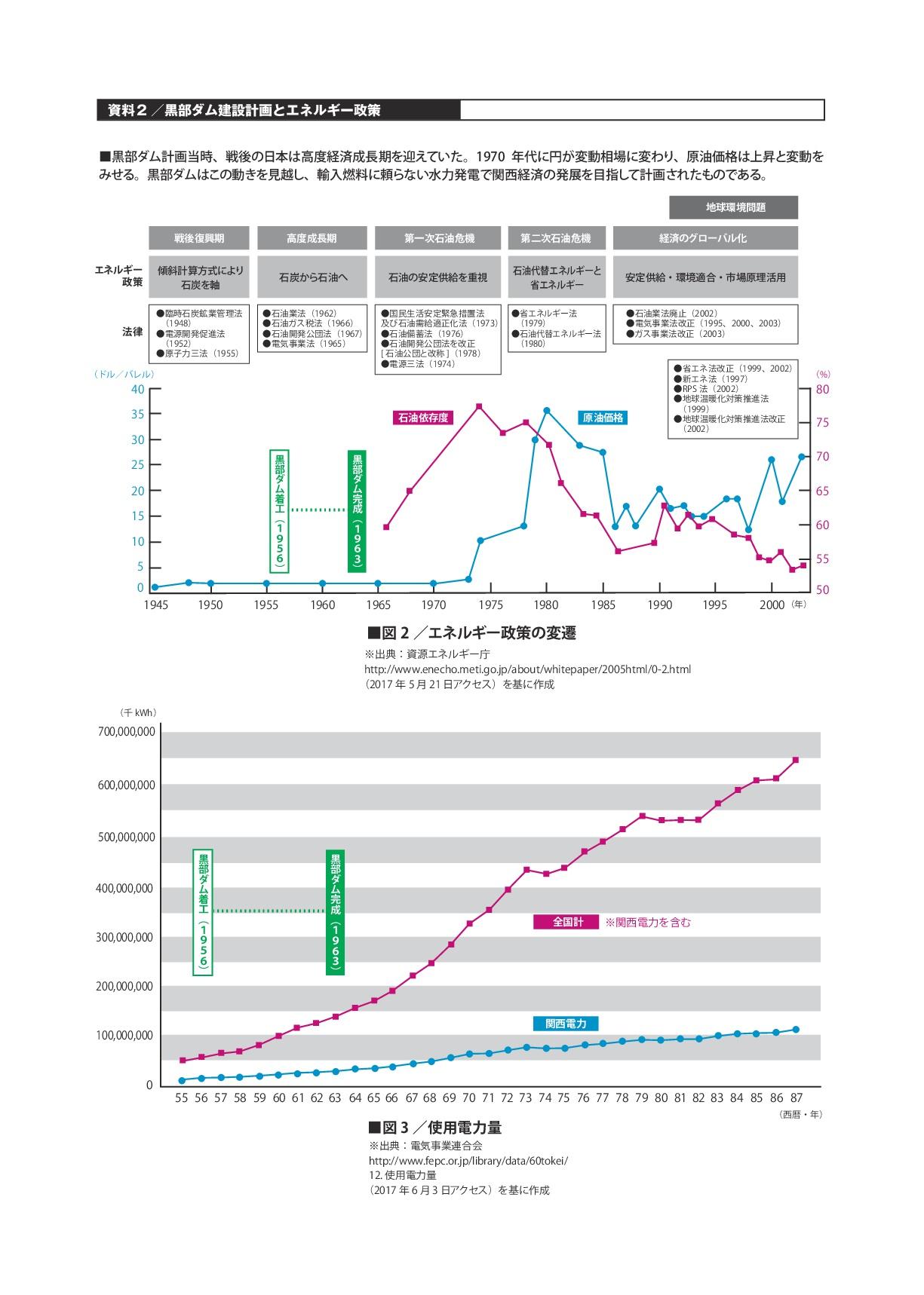資料2/黒部ダム建設計画とエネルギー政策