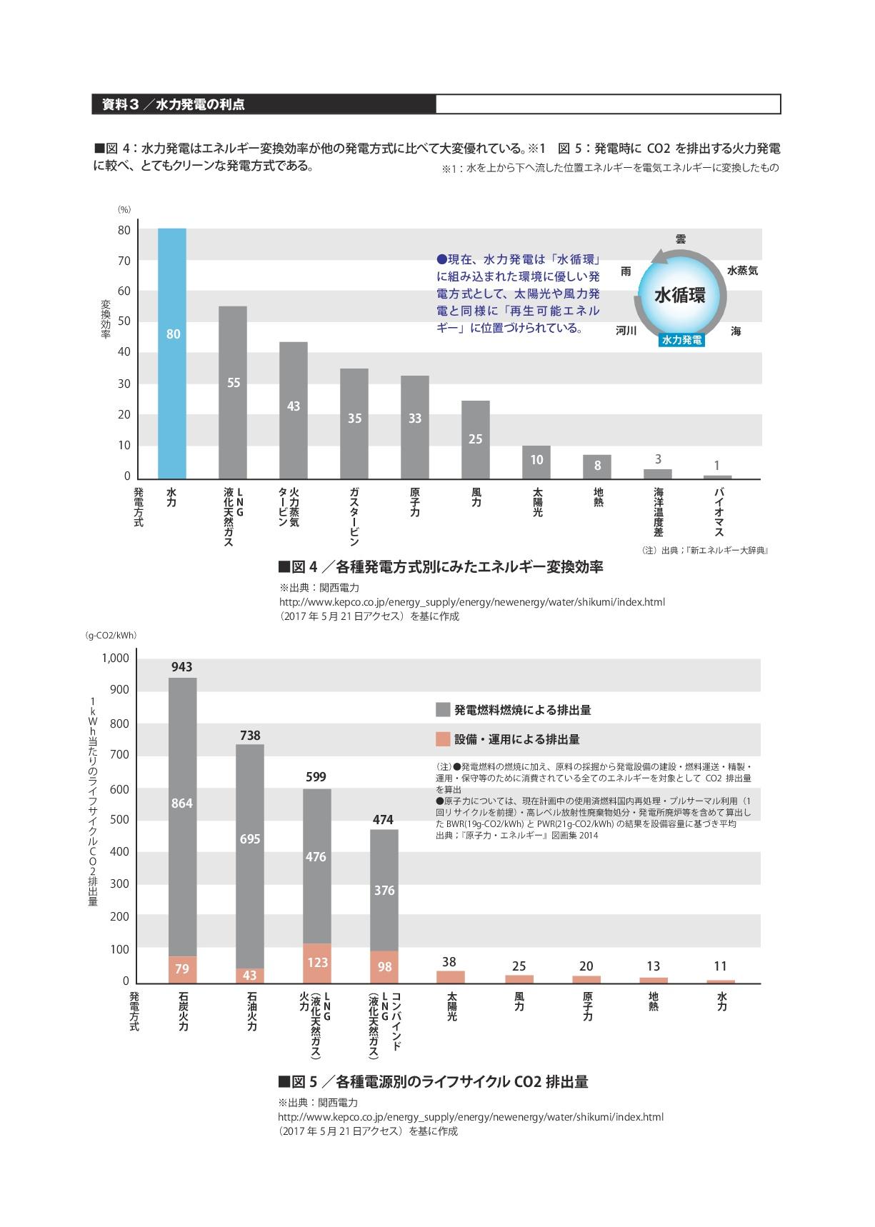 資料3/水力発電の利点
