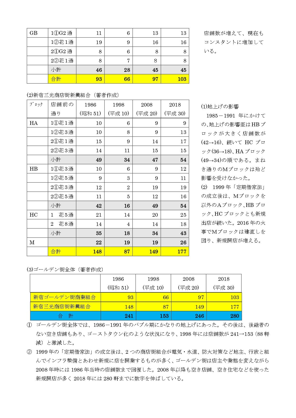 %e5%a5%a5%e5%b1%b1%e8%b3%87%e6%96%993%e3%80%80%e3%82%b4%e3%83%bc%e3%83%ab%e3%83%87%e3%83%b3%e8%a1%97%e3%81%ae%e5%ba%97%e3%81%ae%e5%a4%89%e9%81%b7_pages-to-jpg-0002