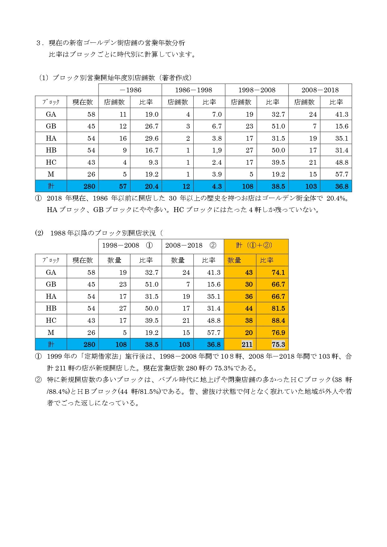 %e5%a5%a5%e5%b1%b1%e8%b3%87%e6%96%993%e3%80%80%e3%82%b4%e3%83%bc%e3%83%ab%e3%83%87%e3%83%b3%e8%a1%97%e3%81%ae%e5%ba%97%e3%81%ae%e5%a4%89%e9%81%b7_pages-to-jpg-0003