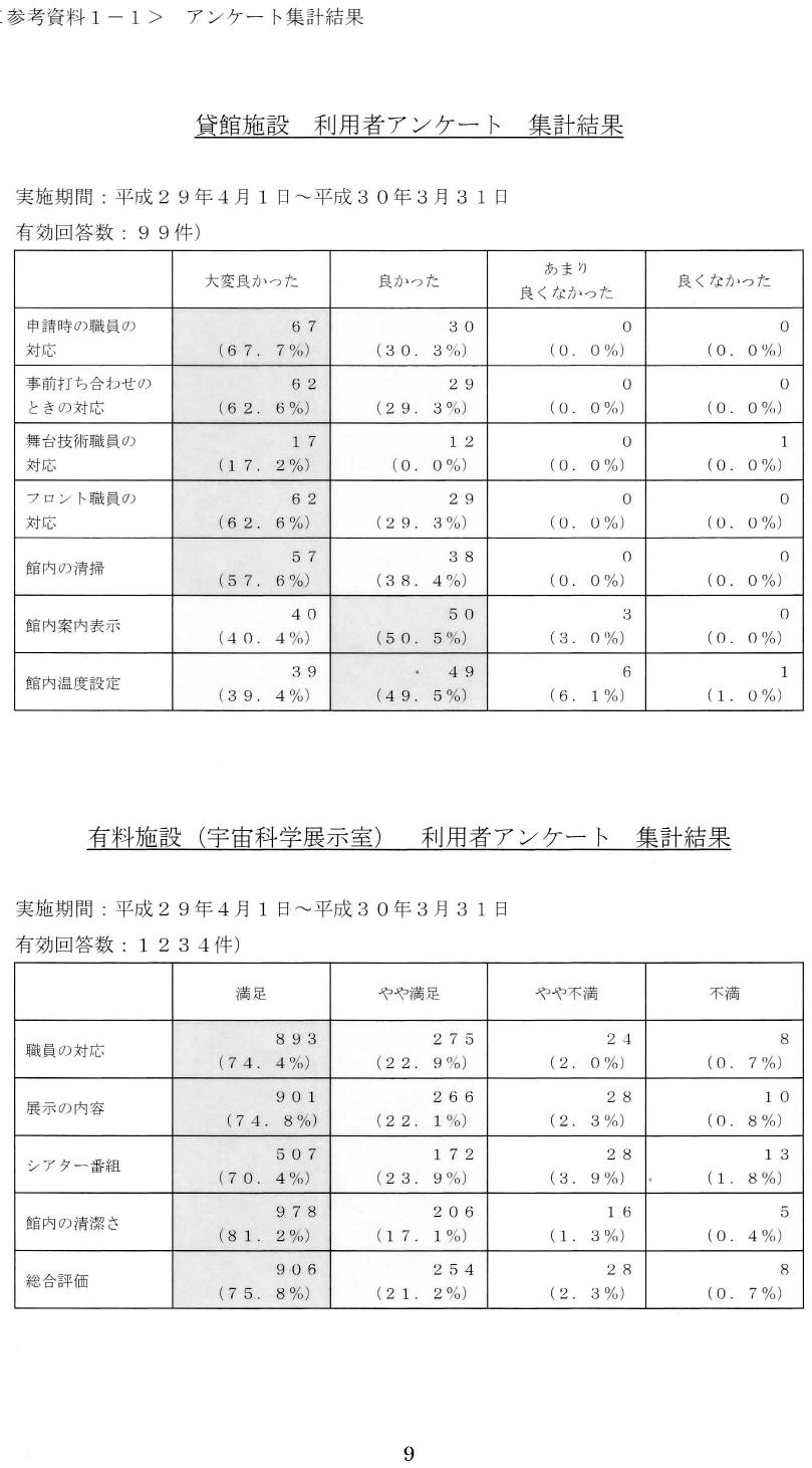 %e5%a4%a7%e9%96%80%e8%b3%87%e6%96%991_h29%e5%b9%b4%e5%ba%a6%e5%88%a9%e7%94%a8%e8%80%85%e3%82%a2%e3%83%b3%e3%82%b1%e3%83%bc%e3%83%88%e9%9b%86%e8%a8%88_pages-to-jpg-0001