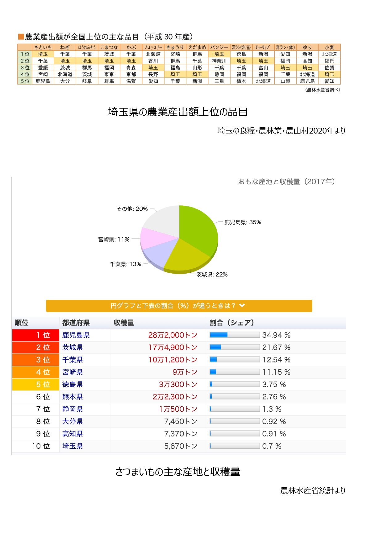 3_%e8%b3%87%e6%96%993%e5%9f%bc%e7%8e%89%e3%81%ae%e4%b8%bb%e8%a6%81%e8%be%b2%e7%94%a3%e7%89%a9%e3%81%a8%e3%81%95%e3%81%a4%e3%81%be%e3%81%84%e3%82%82%e3%81%ae%e4%b8%bb%e3%81%aa%e7%94%a3%e5%9c%b0